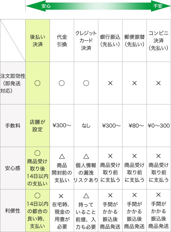比較表2 ご利用のお客様のメリット