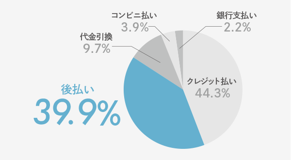 初めてネットショップで買い物する際、最も利用したいと思う支払い方法はどれですか?クレジットカード払い44.3%、後払い39.9%、代金引換9.7%、コンビニ払い3.9%、銀行支払い2.2%