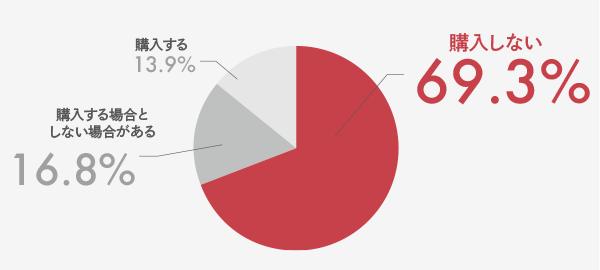 あなたが初めて利用するネットに、希望の支払い方法がなかった場合どうしますか?購入しない69.3%、購入する場合としない場合がある16.8%、購入する13.9% (1)希望支払方法がある他のショップで購入する48.8%(2)購入しない39.4%(3)デパートや実店舗で購入する11.7%(4)他の支払い方法で購入する28.5%(5)希望支払方法のないショップで問い合わせる3%(6)その他0.1% 設問が複数回答なため(1)~(3)いずれかのみ、または(1)~(3)だけの組み合わせを選ばれたかを「購入しない方」とし、それ以外の組み合わせを選んでいる方を「購入する場合と購入しない場合がある方」としてます。