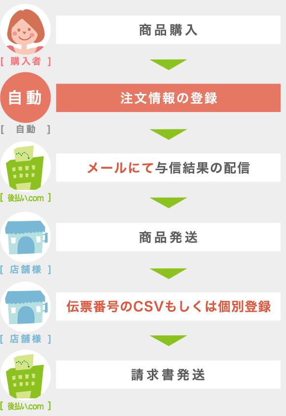注文情報自動登録サービス