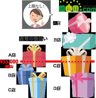 『ご利用限度額を設けていないため、初回から高額注文OK!柔軟な対応が可能です。』のイメージ画像